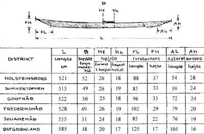 Kayak dimensions